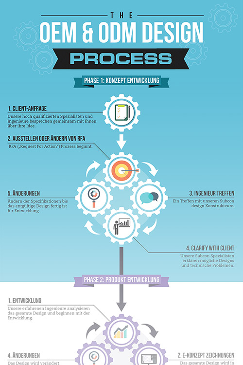 Infografik Prototyping Subcon Industries